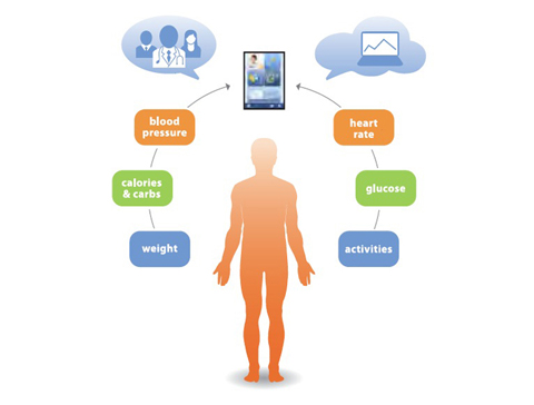 ihealth graphic